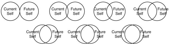 present self future self